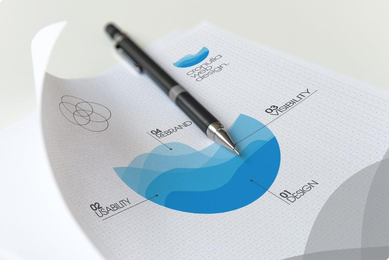 Cronulla Web Design - Branding Sutherland Shire
